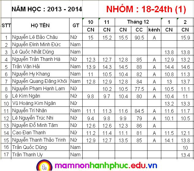 Nhà trẻ cân đo tháng 2/2014