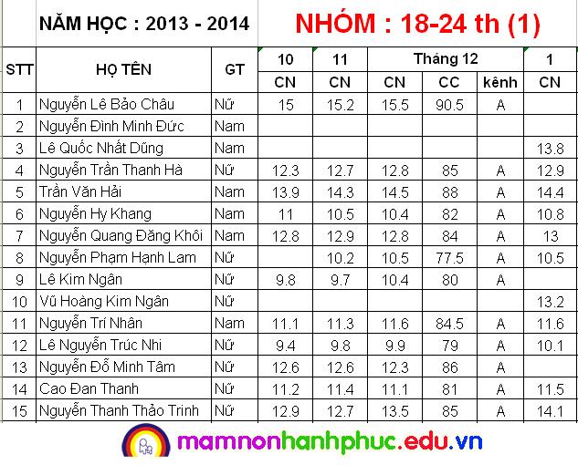 Nhà trẻ cân đo tháng 1/2014