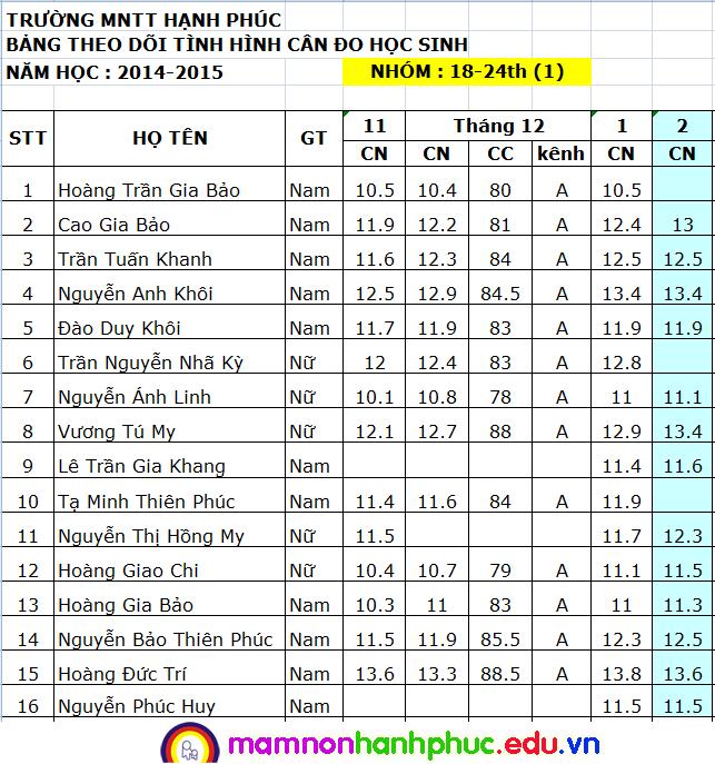 Nhà trẻ: Cân đo tháng 2/2015