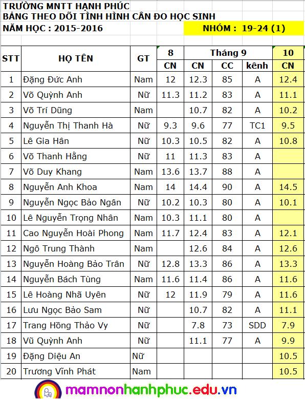 Nhà trẻ: Cân đo tháng 10/2015