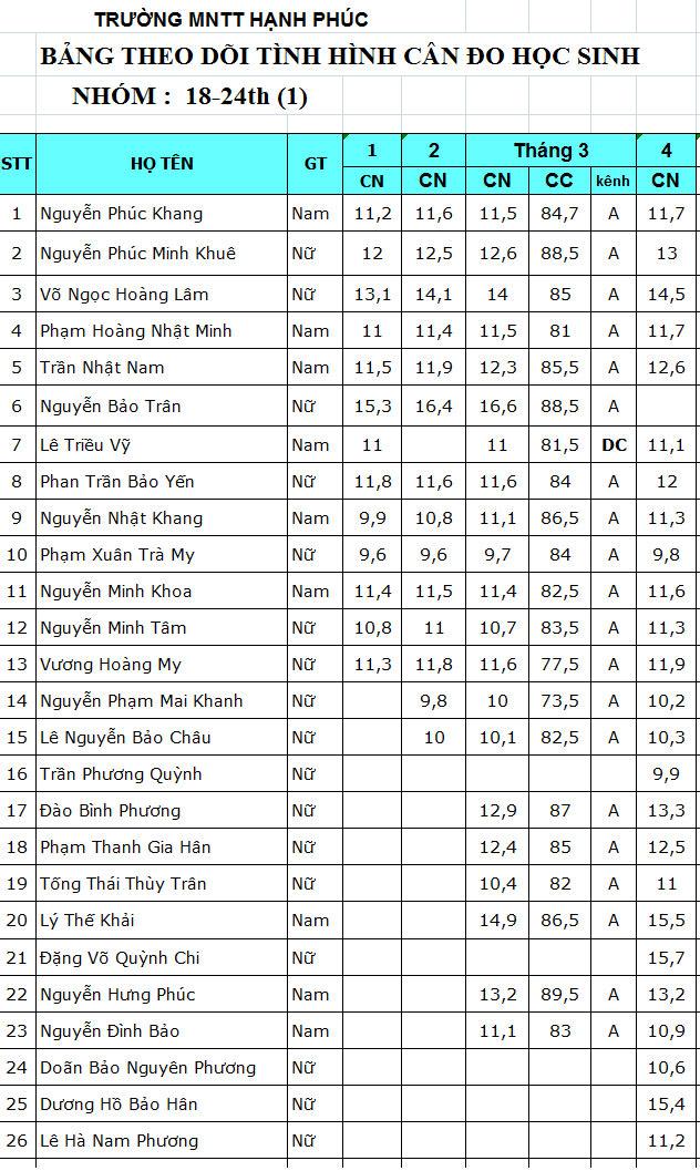 Nhà Trẻ : tình hình cân đo tháng 04/2013